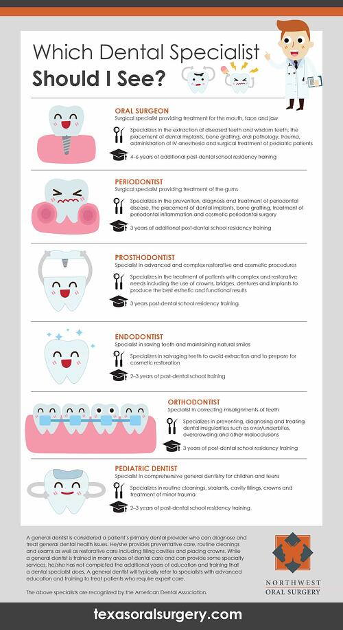 infographic tool to discover your dental needs